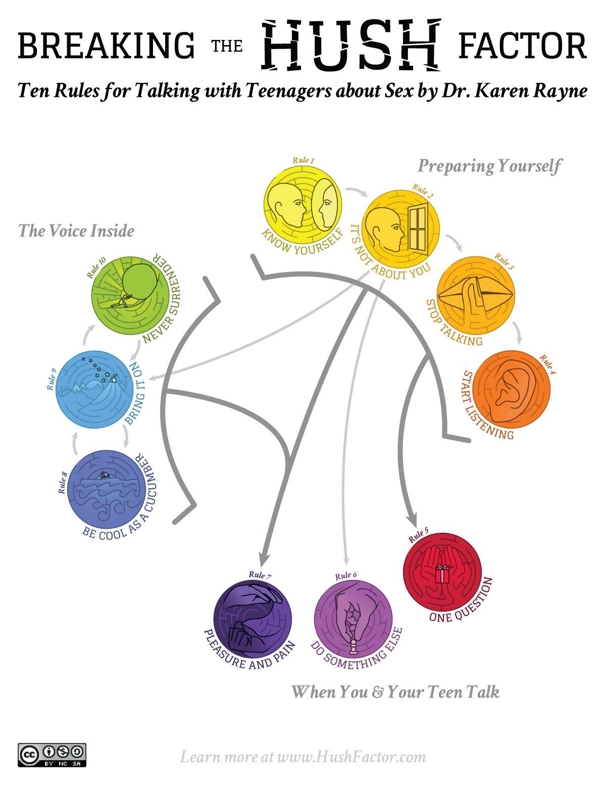 BtHF diagram